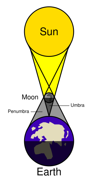 Click Solar Eclipse Diagram