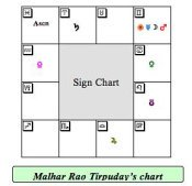Tirpuday Birth Chart
