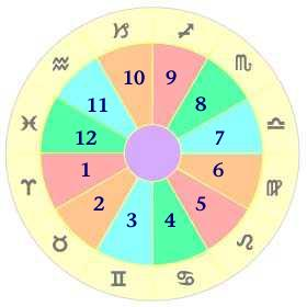 Astrology How To Read Your Birth Chart The Houses