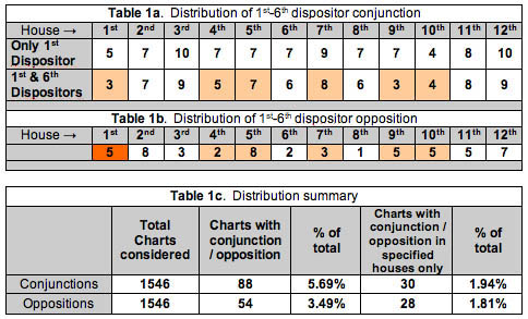 Distribution Chart 1