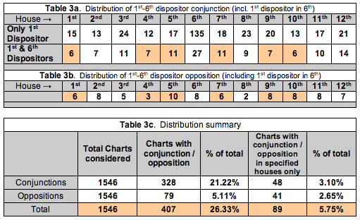 Distribution Chart 3