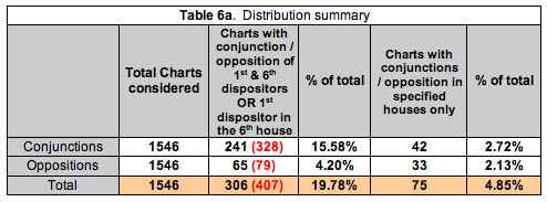 Distribution Chart 6