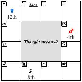 Thought Stream-2